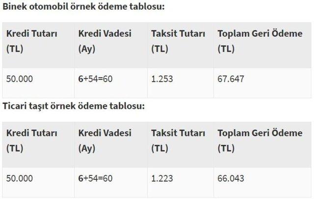 Taşıt kredisi faiz oranları 2020 - Ziraat Bankası, Halkbank ve Vakıfbank taşıt kredisi faiz oranları ne kadar?