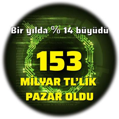 Bilgi ve iletişime 153 milyar TL!