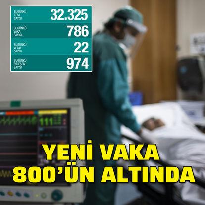 Koronavirüs hastası 974 kişi daha iyileşti