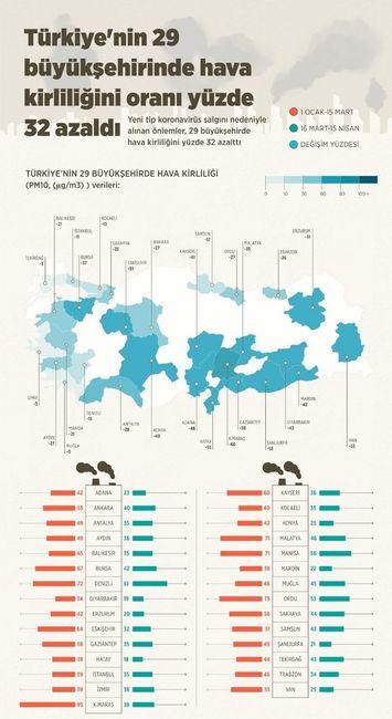 Türkiye'nin Seçilen İllerinde Hava Kirliliği Haritası Ocak-Mart Değişimi