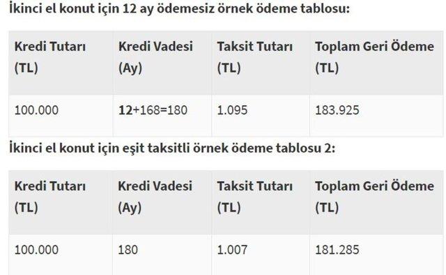 Konut kredisi hesaplama 0.64 faiz oranları! Halkbank, Vakıfbank, Ziraat Bankası konut kredisi yapılandırma olur mu? 2020