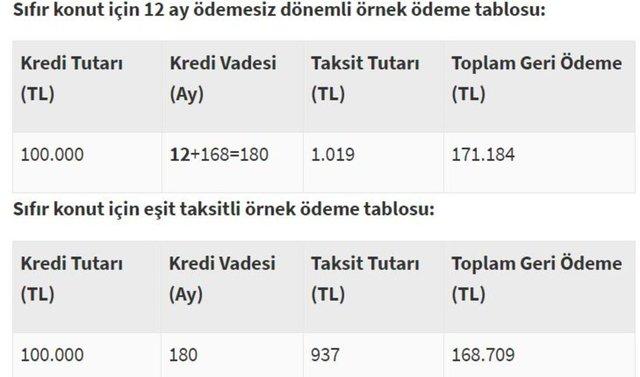 Konut kredisi hesaplama 2020! Halkbank, Vakıfbank, Ziraat Bankası faiz oranları: Konut kredisi yapılandırma olur mu?