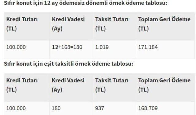 Konut kredisi faiz oranları 2020! Halkbank, Vakıfbank, Ziraat Bankası konut kredisi hesaplama