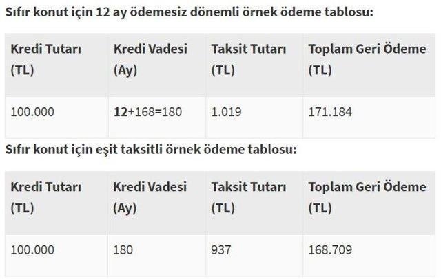 Halkbank konut kredisi başvurusu için TIKLA! Halkbank konut kredisi sorgulama ekranı 2020