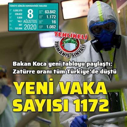 Koronavirüs salgınında yeni vaka sayısı 1172