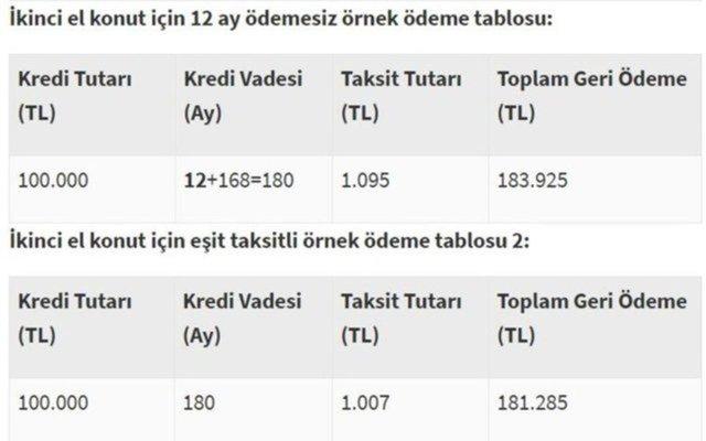 Halkbank konut kredisi başvurusu için TIKLA! Halkbank konut kredisi faiz oranları 2020