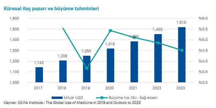 KPMG Türkiye'nin hazırladığı 'Sektörel Bakış 2020 – İlaç Raporu'na göre küresel ilaç sektörü 1.5 trilyon dolara koşuyor.