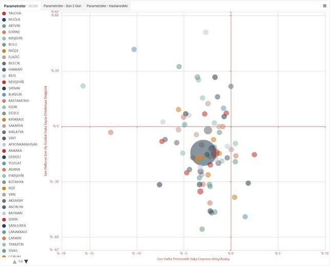 """Tablonun kırmızı artı şeklindeki grafik yapısında artının sağ alt bölümünde kalanlarda vaka sayısında düşüş yüksek anlamı çıkıyor. Artının sağ üst bölümünde yer alanlarda ise vaka artış hızının fazla olduğu sonucuna ulaşılıyor. Bakan Koca, """"Toplanma sol altta yoğunlaşma yaptı bu da düşüş eğilimine girildiğini gösteren en önemli veri"""" dedi..."""
