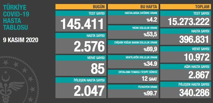 9 Kasım koronavirüs tablosu! Türkiye bugün koronavirüs vaka sayısı kaç?    Sağlık Haberleri
