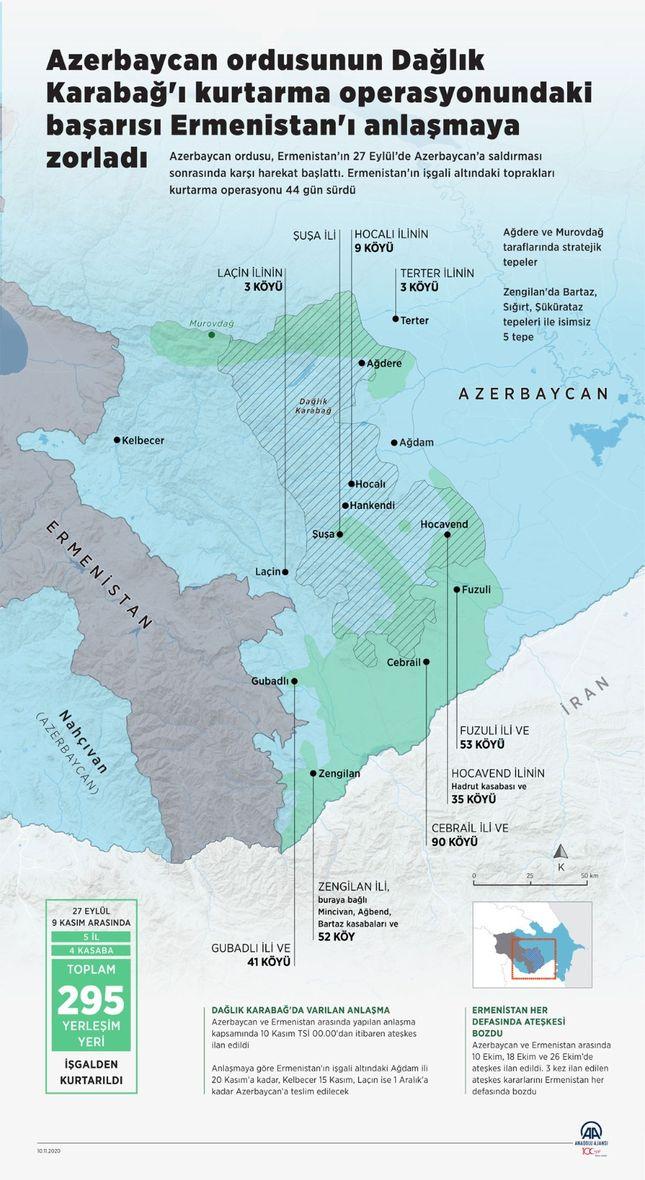 Azerbaycan, 44 günde 295 yerleşim yerini kurtardı.