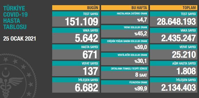 SON DAKİKA: 25 Ocak koronavirüs (Covid19) tablosu açıklandı! Bugün Türkiye korona vaka sayısı kaç? | Sağlık Haberleri