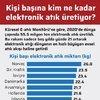 Kişi başına kim ne kadar elektronik atık üretiyor?