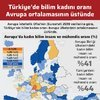 Türkiye'de bilim kadını oranı Avrupa ortalamasının üstünde