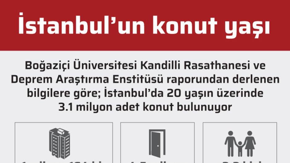 İstanbul'un konut yaşı
