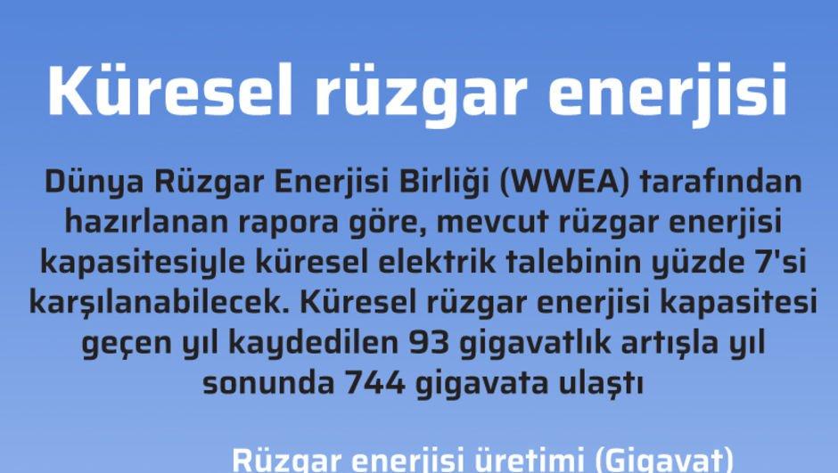 Küresel rüzgar enerjisi