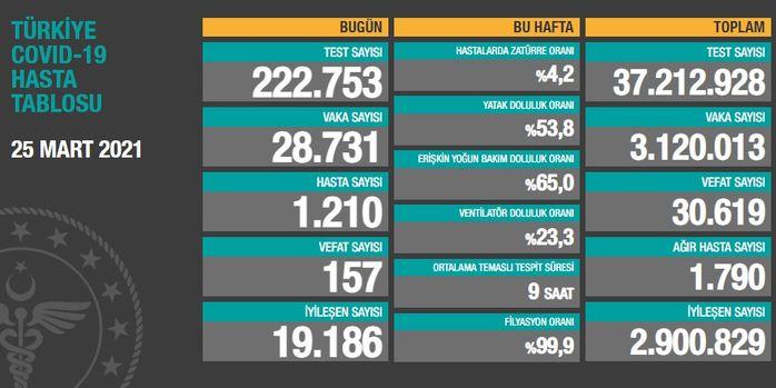 25 Mart koronavirüs tablosu açıklandı! Türkiye bugünkü korona vaka sayısı  kaç oldu?   Sağlık Haberleri