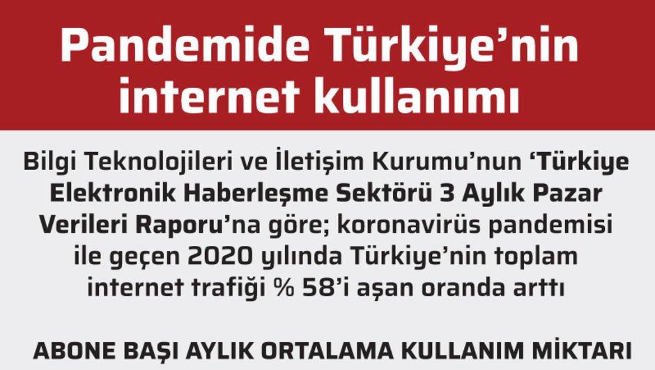Pandemide Türkiye'nin internet kullanımı