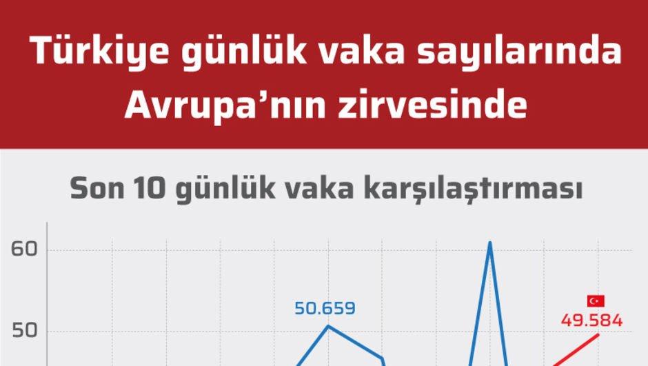 Türkiye günlük vaka sayılarında Avrupa'nın zirvesinde