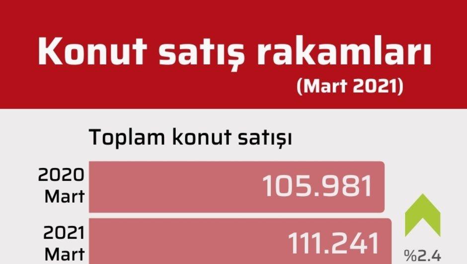 Mart ayı konut satış istatistikleri açıklandı
