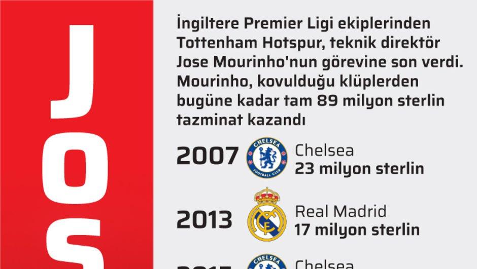 Kupaların ve kovulmaların adamı Jose Mourinho