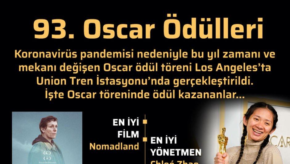 93. Oscar Ödülleri