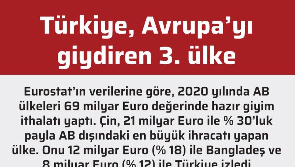Türkiye, Avrupa'yı giydiren 3. Ülke