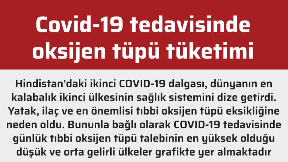 Covid-19 tedavisinde oksijen tüpü tüketimi