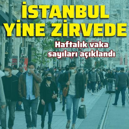 Günlük vakada İstanbul yine zirvede
