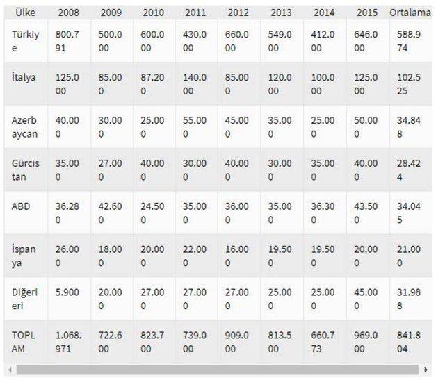 Fındık fiyatları ne kadar oldu? 7 Mayıs 2021 Ordu, Giresun, Düzce güncel İl il fındık fiyatları