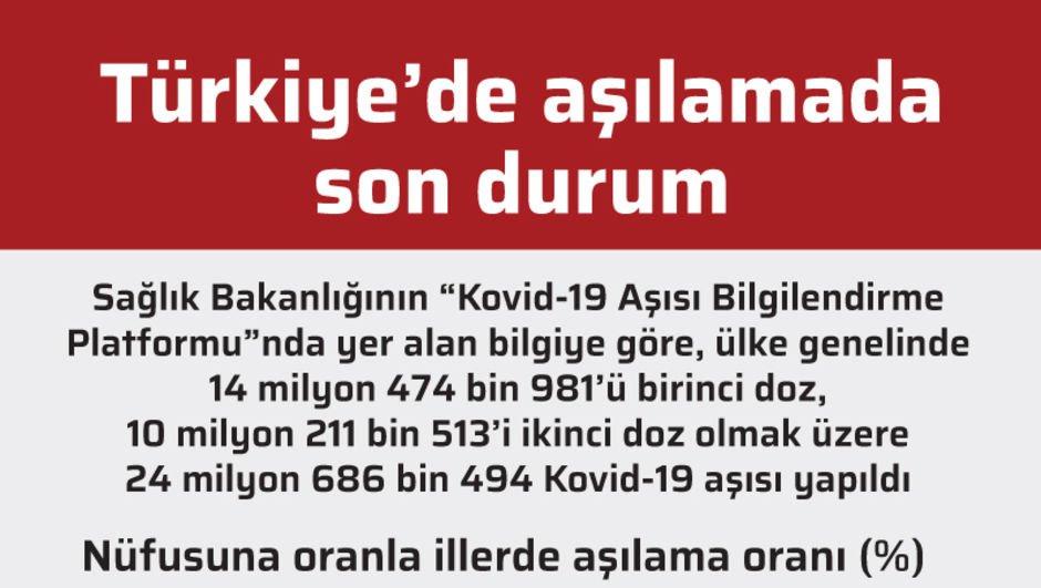 Türkiye'de aşılamada son durum
