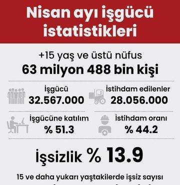 TÜİK, nisan ayı iş gücü istatistiklerini açıkladı. Türkiye genelinde 15 ve daha yukarı yaştaki kişilerde işsiz sayısı 2021 yılı Nisan ayında bir önceki aya göre 275 bin kişi artarak 4 milyon 511 bin kişi oldu. İşsizlik oranı ise 0,9 puanlık artış ile yüzde 13,9 seviyesinde gerçekleşti.