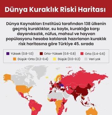 Dünya Kaynakları Enstitüsü tarafından 138 ülkenin geçmiş kuraklıklar, su kaybı, kuraklığa karşı dayanıksızlık, nüfus, mahsul ve hayvan popülasyonu hesaba katılarak hazırlanan kuraklık risk haritasına göre Türkiye 45. sırada