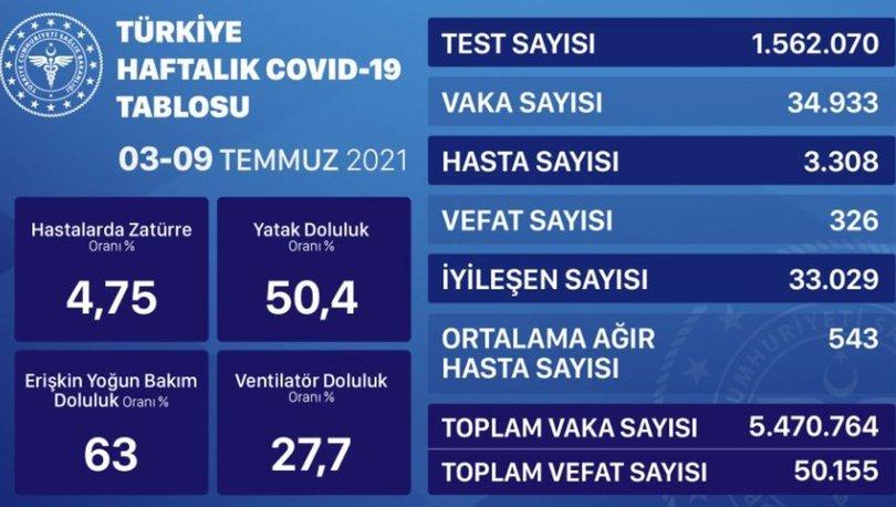 İl il risk haritası 20 Temmuz 2021! Türkiye risk haritasına göre düşük, orta, yüksek ve çok yüksek riskli ille
