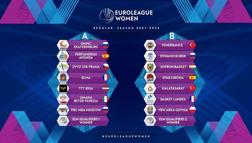 Kadınlar Euroleague ve Kadınlar Eurocup'ta Gruplar Belli Oldu