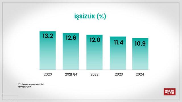 Son dakika! İşte Türkiye ekonomisinin yol haritası - Haberler