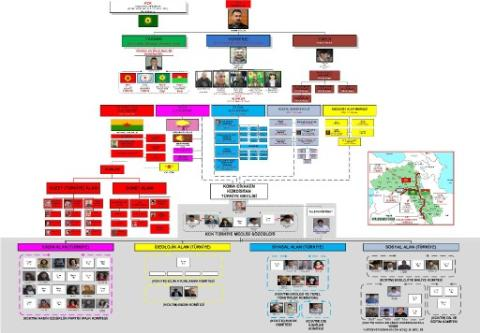KCK/TM şeması