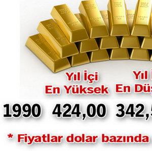 ALTIN FİYATLARININ 24 YILLIK SEYRİ!