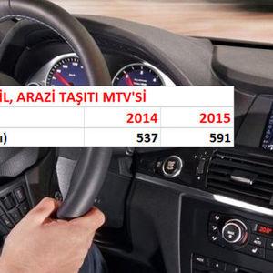 2015 YENİ MTV, TRAFİK CEZASI, EHLİYET VE PASAPORT HARÇ FİYATLARI