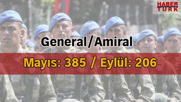 Hangi ülkenin kaç askeri var? HABERTURK.COM/ÖZEL