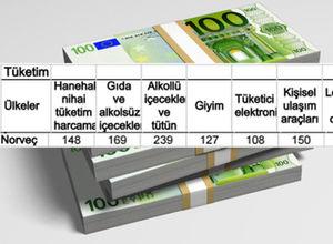 İşte Avrupa'nın en ucuz ve en pahalı yerleri!