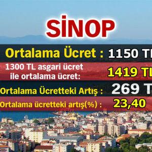 ASGARİ ÜCRET ARTIŞINA EN ÇOK SEVİNEN İLLER!