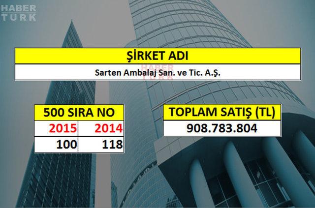 İSO 500 2015 listesi açıklandı. İşte Türkiye'nin en büyük 100 sanayi şirketi...