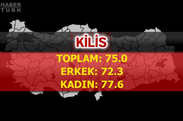 TÜİK, Türkiye'nin en uzun yaşatan şehirlerini sıraladı... İstatistiklere göre; Türkiye'de yaşam süresi: Türkiye TOPLAM:78.0ERKEK: 75.3KADIN: 80.7İşte şehir şehir yaşam süreleri...