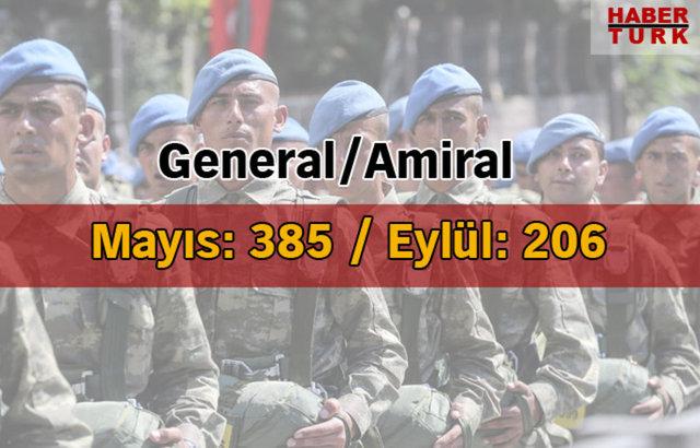 Genelkurmay Başkanlığı, 2016'nın Eylül ayı itibariyle orduda görev yapan askeri ve sivil personelin rütbelerine göre dağılımını açıkladı.