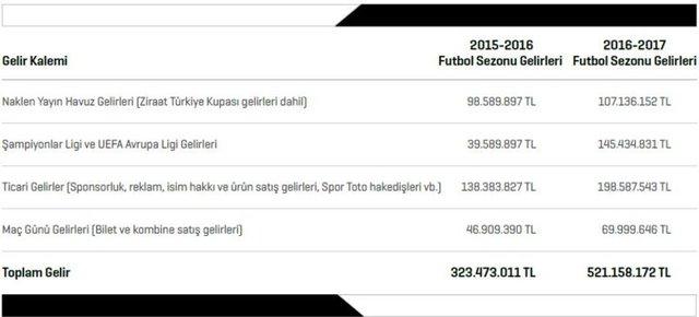 BEŞİKTAŞ - 521.2 MİLYON TL