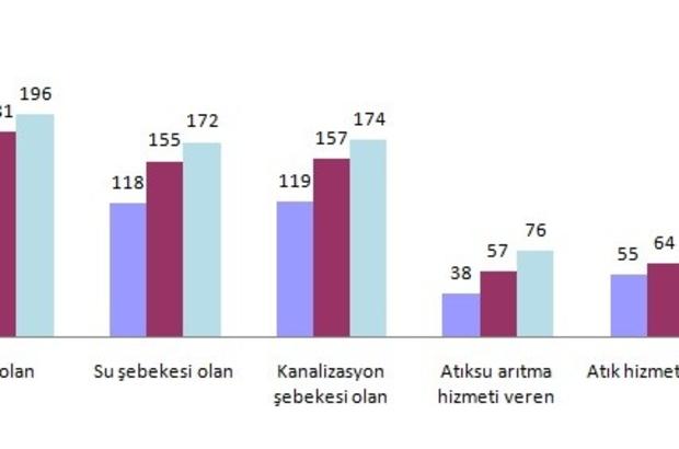 ORGANİZE SANAYİ BÖLGELERİ TARAFINDAN 168 MİLYON METREKÜP SU ÇEKİLDİ