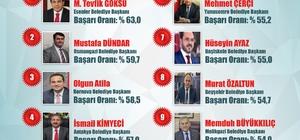En başarılı Büyükşehir Belediyeleri ve başkanları açıklandı
