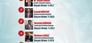 Başkan Çerçi Ege'nin en başarılı belediye başkanı seçildi