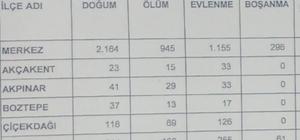 2017 yılında Kırşehir'in 4 ilçesinde 209 kişi evlendi