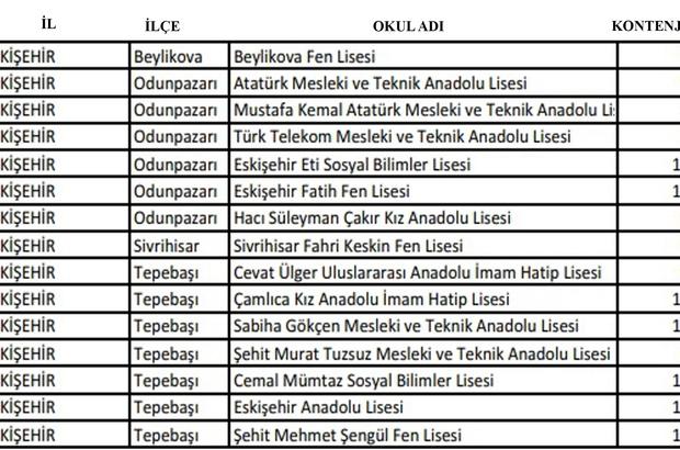Merkezi sınav başvurularında son gün yarın Eskişehir'de 15 lise bu sınavla öğrenci alacak 8'inci sınıf öğrencileri için önemli tarih
